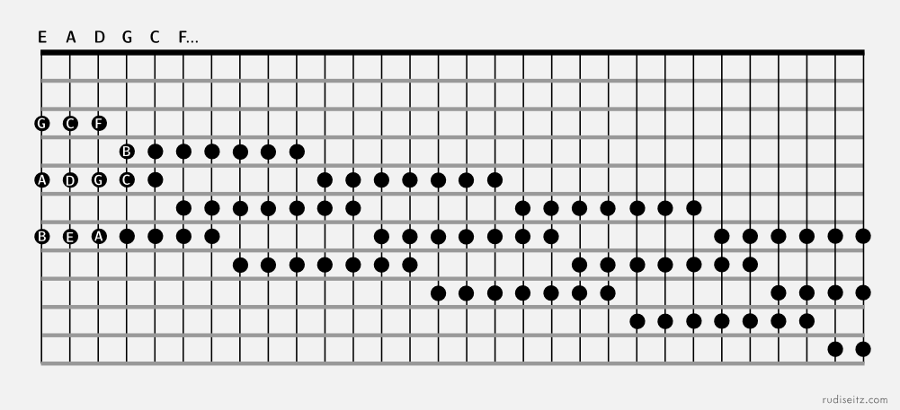 Guitar Modes Unified | Rudi Seitz