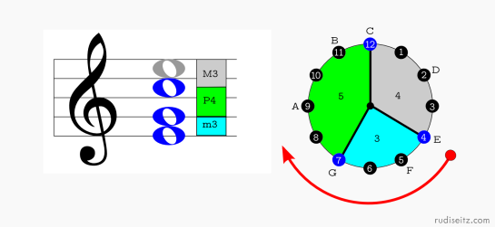 C Major (First Inversion) Clock Diagram