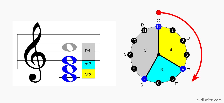 Root C Diagram | Musical Clocks Rudi Seitz