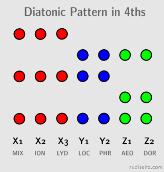 Diatonic Pattern In Fourths