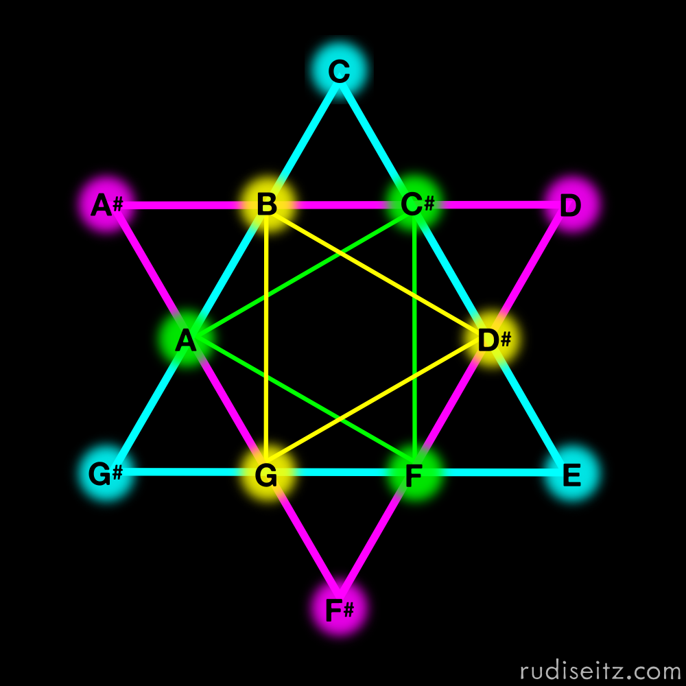 Musical Star of David: The Four Augmented Triads