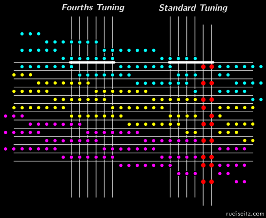All Fourths vs. Standard Guitar Tuning