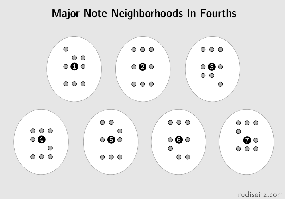 Major Note Neighborhoods (guitar)