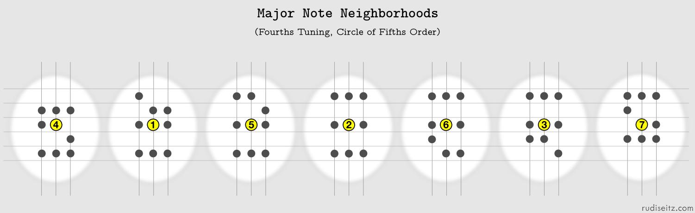 Major Note Neighborhoods in Circle Of Fifths Order