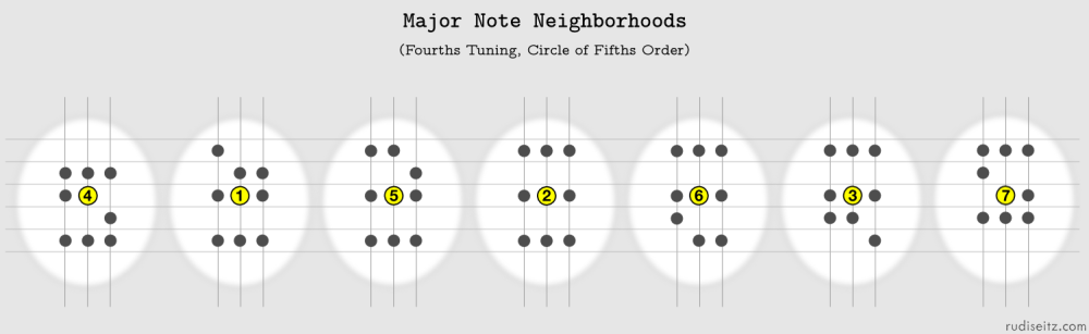 Major Note Neighborhoods in Circle Of Fifths Order