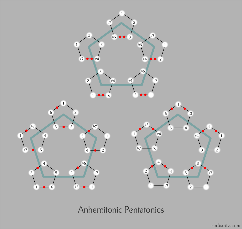 Anhemitonic Pentatonics Scales (In Three Modal Families)