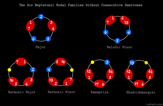 Six Heptatonic Modal Families Without Consecutive Semitones