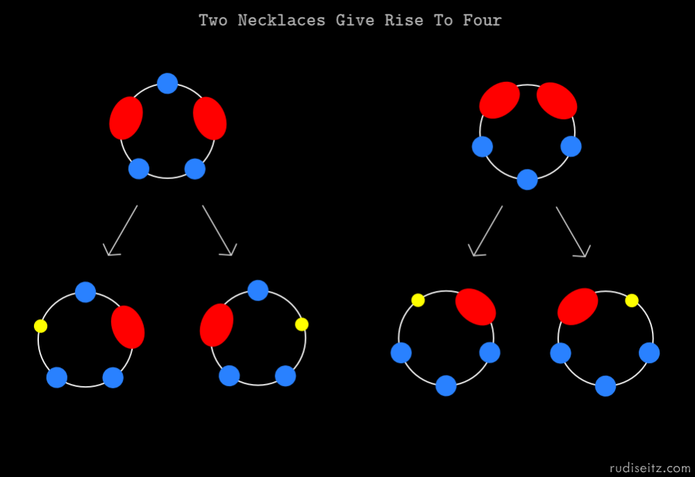 Two Necklaces Give Rise To Four
