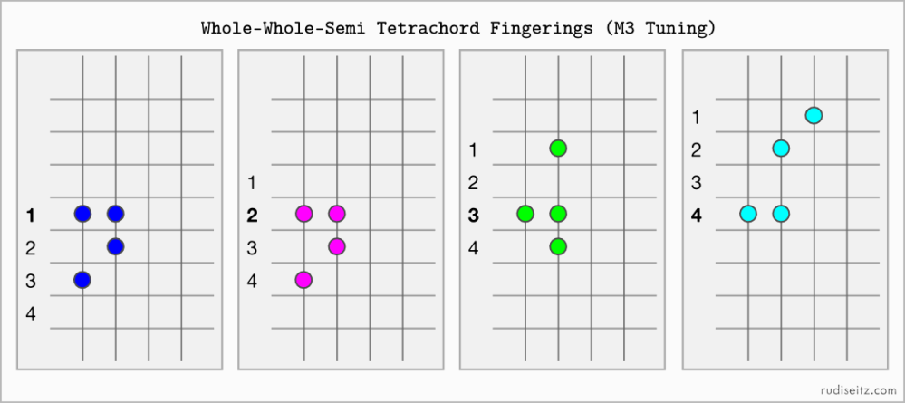 M3WholeWholeSemiFingerings