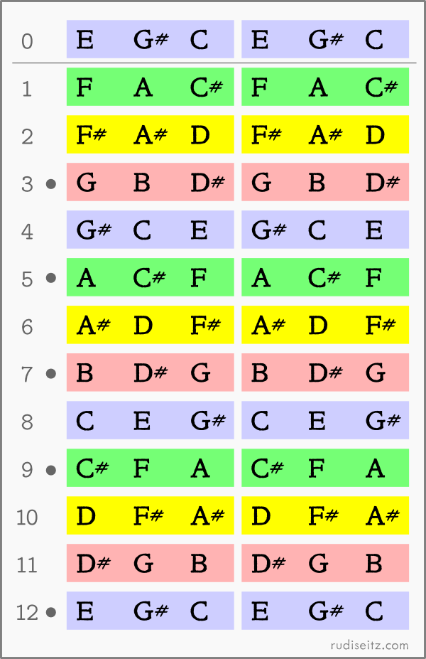 Major 3rds Tuning For Guitar: Fretboard Layout