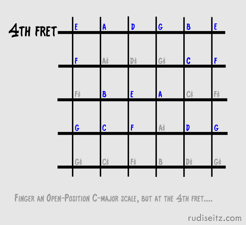 4th-fret-2