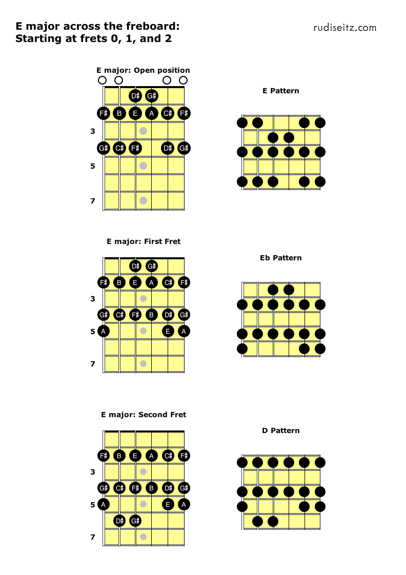 E major starting at frets 0 to 3.png