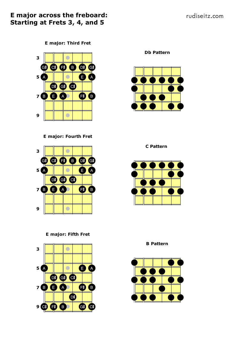 E major starting at frets 4 to 6.png