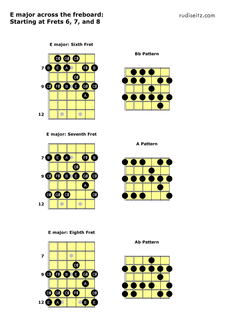E major starting at frets 7 to 9.png