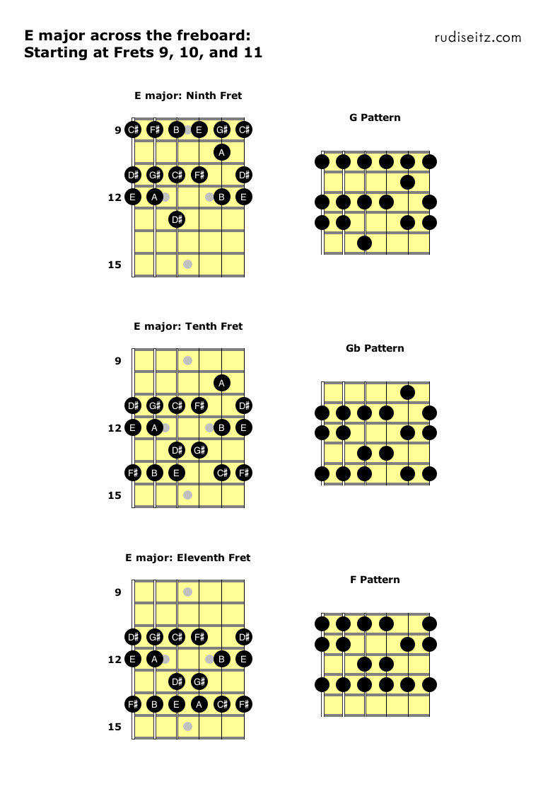 E major starting at frets 9 to 11.png